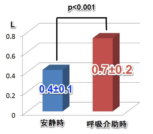 呼吸介助時の換気量2