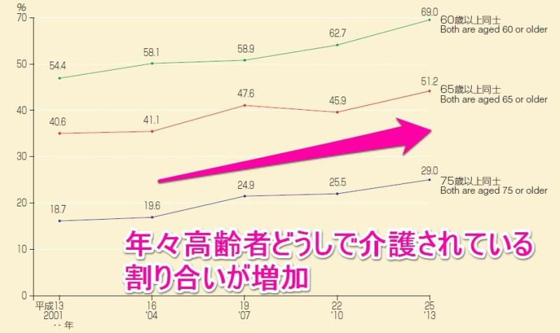 年齢別にみた同居の主な介護者と要介護者等の割合の年次推移(平成26年国民生活基礎調査P53より引用改変)