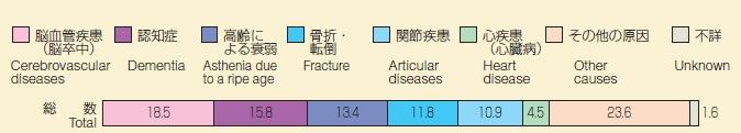要介護度別にみた介護が必要となった主な原因の構成割合(平成26年国民生活基礎調査p50より引用改変)