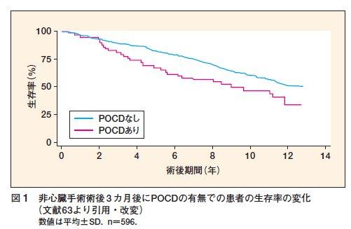 POCD1